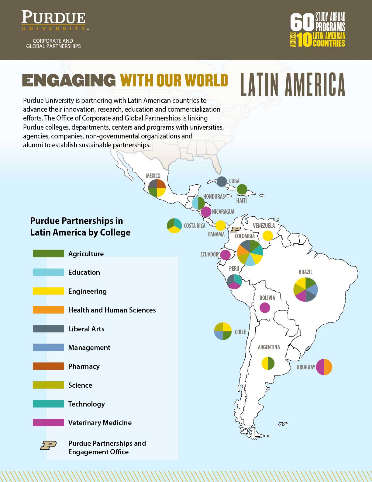 Latin America Engagement